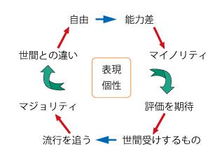 自己の表現の図